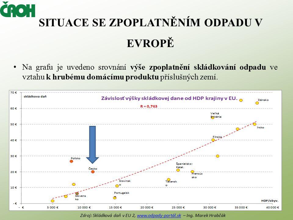 SITUACE SE ZPOPLATNĚNÍM ODPADU V EVROPĚ Na grafu je uvedeno srovnání výše zpoplatnění skládkování odpadu ve vztahu k hrubému domácímu produktu příslušných zemí.