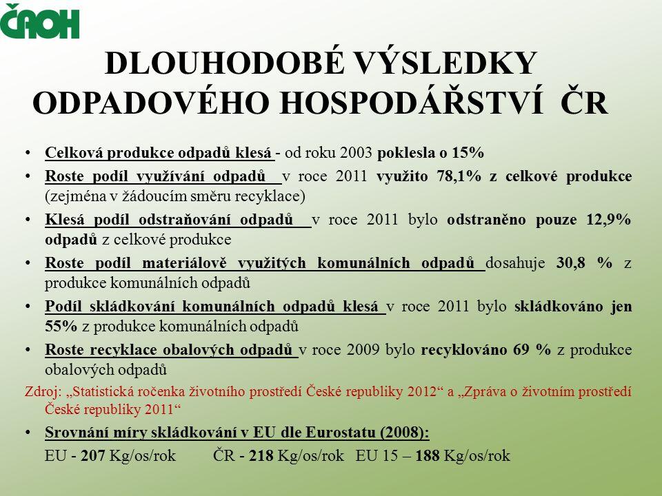 """DLOUHODOBÉ VÝSLEDKY ODPADOVÉHO HOSPODÁŘSTVÍ ČR Celková produkce odpadů klesá - od roku 2003 poklesla o 15% Roste podíl využívání odpadů v roce 2011 využito 78,1% z celkové produkce (zejména v žádoucím směru recyklace) Klesá podíl odstraňování odpadů v roce 2011 bylo odstraněno pouze 12,9% odpadů z celkové produkce Roste podíl materiálově využitých komunálních odpadů dosahuje 30,8 % z produkce komunálních odpadů Podíl skládkování komunálních odpadů klesá v roce 2011 bylo skládkováno jen 55% z produkce komunálních odpadů Roste recyklace obalových odpadů v roce 2009 bylo recyklováno 69 % z produkce obalových odpadů Zdroj: """"Statistická ročenka životního prostředí České republiky 2012 a """"Zpráva o životním prostředí České republiky 2011 Srovnání míry skládkování v EU dle Eurostatu (2008): EU - 207 Kg/os/rok ČR - 218 Kg/os/rokEU 15 – 188 Kg/os/rok"""