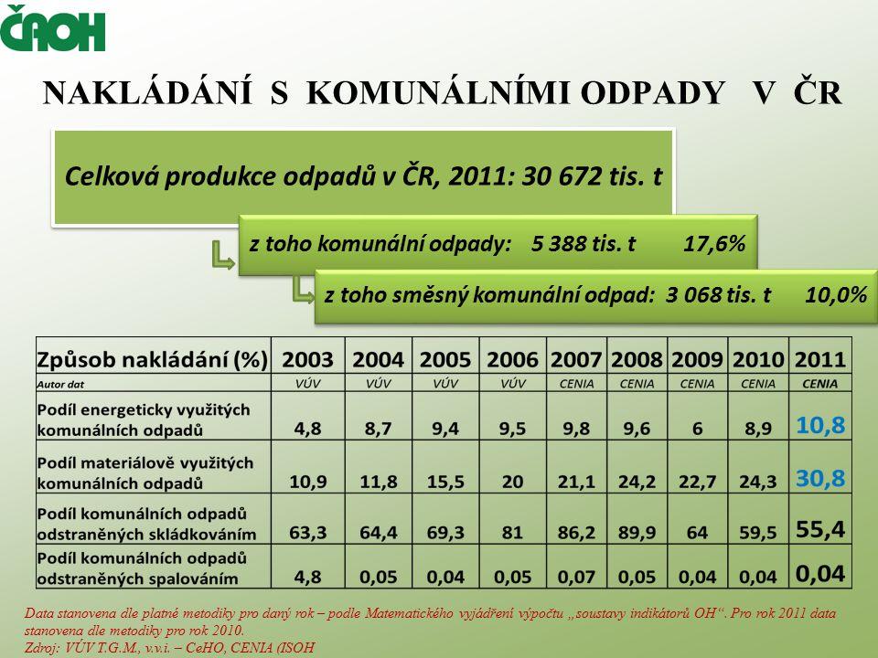 OH ČR SOUČASNÝ STAV -kromě: nákladů na skládkování nebezpečných odpadů (poplatek v ČR: 6200,- Kč/t, poplatek v EU: 0,- Kč až 1600,- Kč/t), - kromě: zvýšení nákladů v důsledku zavedení v podstatě monopolních systémů zpětného odběru obalových odpadů, elektrošrotu.
