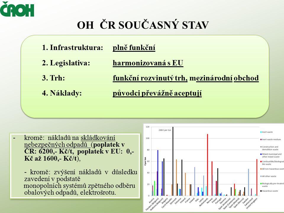 POSTAVENÍ OH Č R V EU/27 Recyklace obalových odpadů v ČR je v pátá nejvyšší z EU/27 69% v roce 2009 V EU je stejně jako v ČR nejvyužívanějším způsobem odstraňování komunálních odpadů skládkování rok 2009 Měrná produkce komunálních odpadů v ČR čtvrtá nejnižší z EU/27 dle Eurostatu, 2010 Míra využití odpadů v ČR je sedmá nejvyšší z EU/27 (2008) S více než 70% se těsně blížila hodnotám využití odpadů v Německu, Rakousku a Polsku V ČR je šestá nejnižší měrná produkce odpadů z EU/27 (2,4 t/občana oproti průměru EU 5,2 t/občana v roce 2008)!