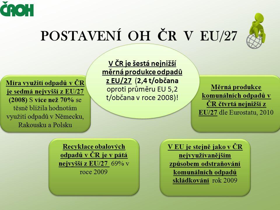 POROVNÁNÍ CELKOVÉ PRODUKCE ODPADŮ ČR VS.EU/27 V ČR šestá nejnižší produkce odpadů z EU/27!.