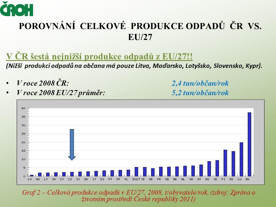 POROVNÁNÍ CELKOVÉ PRODUKCE ODPADŮ ČR VS. EU/27 V ČR šestá nejnižší produkce odpadů z EU/27!.