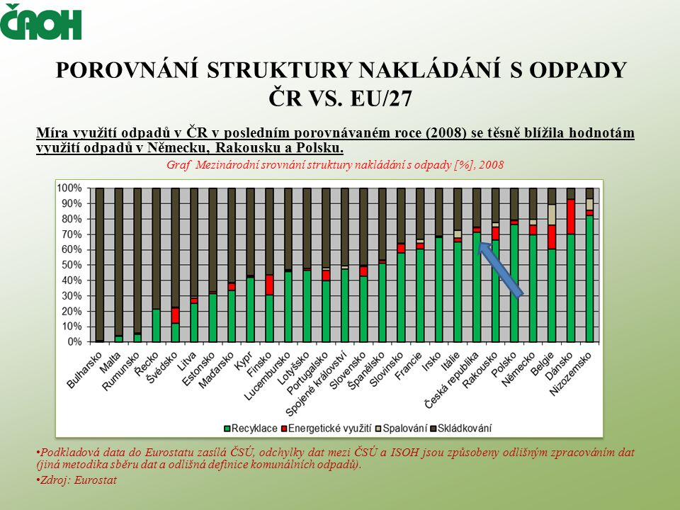 POROVNÁNÍ STRUKTURY NAKLÁDÁNÍ S ODPADY ČR VS.