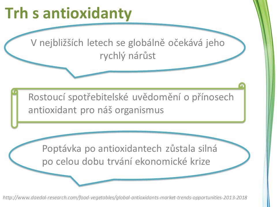 Trh s antioxidanty http://www.daedal-research.com/food-vegetables/global-antioxidants-market-trends-opportunities-2013-2018 V nejbližších letech se globálně očekává jeho rychlý nárůst Rostoucí spotřebitelské uvědomění o přínosech antioxidant pro náš organismus Poptávka po antioxidantech zůstala silná po celou dobu trvání ekonomické krize