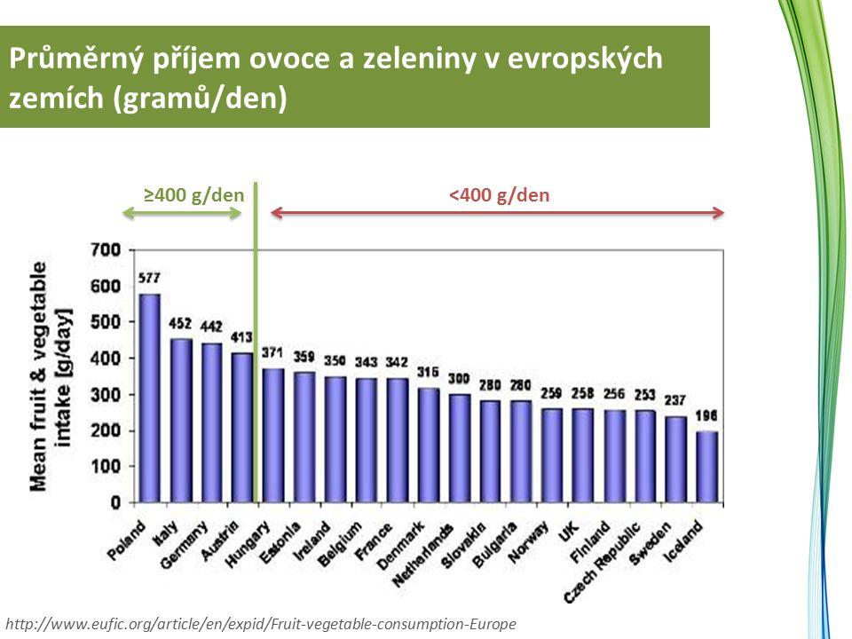 Průměrný příjem ovoce a zeleniny v evropských zemích (gramů/den) ≥400 g/den http://www.eufic.org/article/en/expid/Fruit-vegetable-consumption-Europe <400 g/den