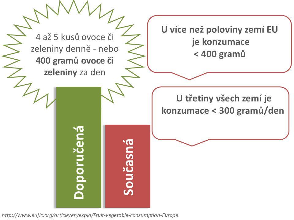 4 až 5 kusů ovoce či zeleniny denně - nebo 400 gramů ovoce či zeleniny za den U více než poloviny zemí EU je konzumace < 400 gramů Doporučená Současná