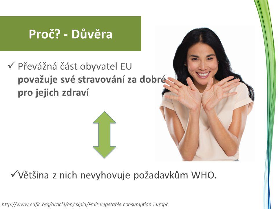 Proč? - Důvěra Převážná část obyvatel EU považuje své stravování za dobré pro jejich zdraví Většina z nich nevyhovuje požadavkům WHO. http://www.eufic