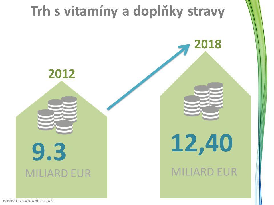 Trh s vitamíny a doplňky stravy 12,40 MILIARD EUR 9.3 MILIARD EUR 2012 2018 www.euromonitor.com