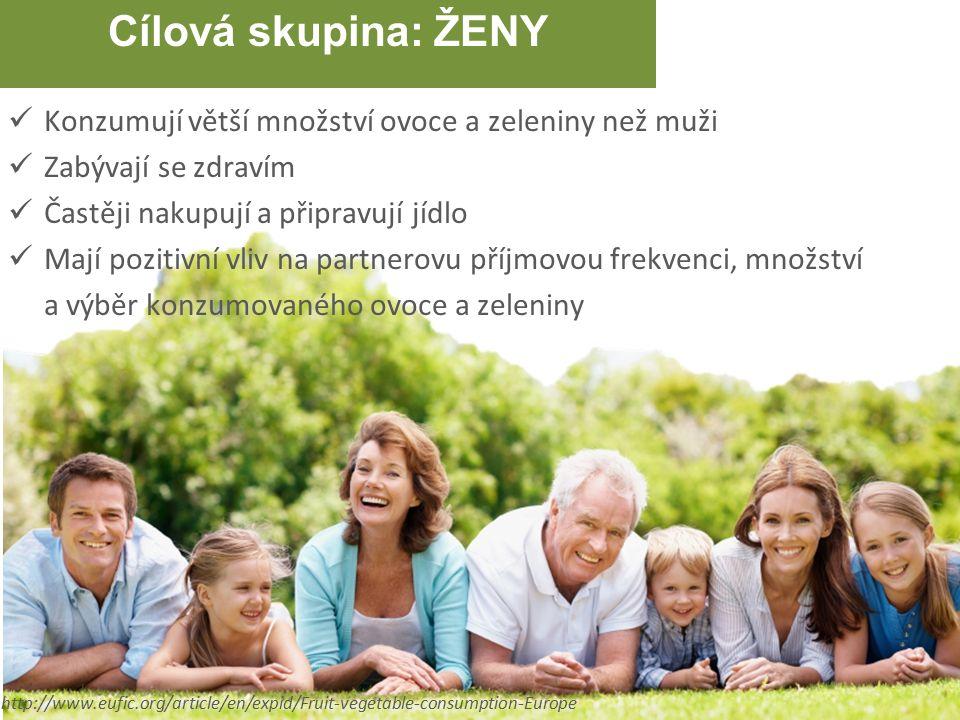 Cílová skupina: ŽENY Konzumují větší množství ovoce a zeleniny než muži Zabývají se zdravím Častěji nakupují a připravují jídlo Mají pozitivní vliv na partnerovu příjmovou frekvenci, množství a výběr konzumovaného ovoce a zeleniny http://www.eufic.org/article/en/expid/Fruit-vegetable-consumption-Europe