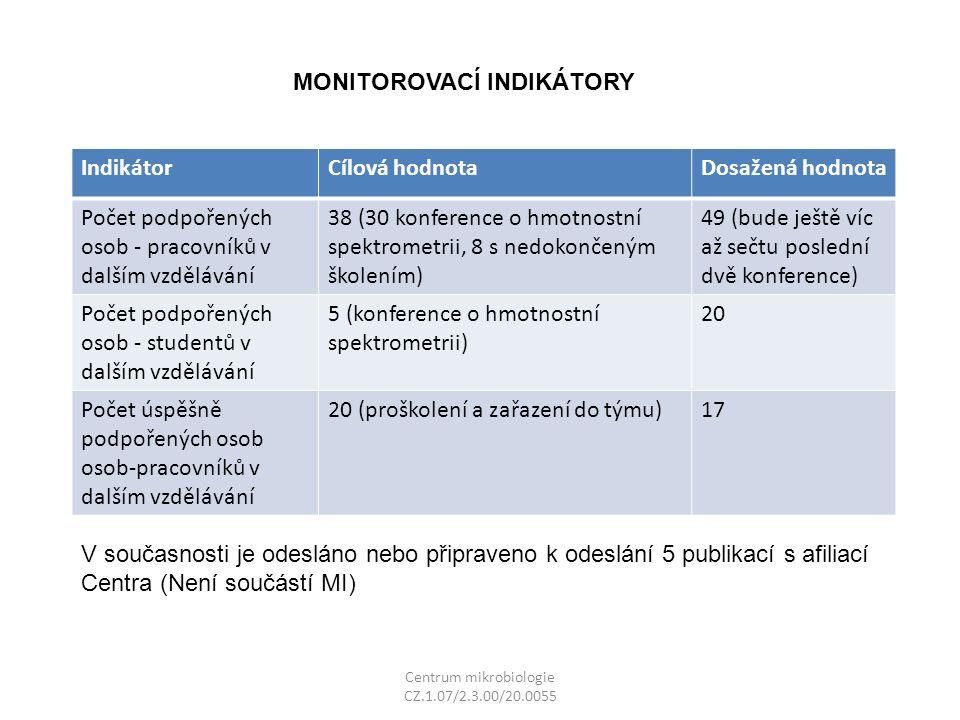 Centrum mikrobiologie CZ.1.07/2.3.00/20.0055 MONITOROVACÍ INDIKÁTORY IndikátorCílová hodnotaDosažená hodnota Počet podpořených osob - pracovníků v dalším vzdělávání 38 (30 konference o hmotnostní spektrometrii, 8 s nedokončeným školením) 49 (bude ještě víc až sečtu poslední dvě konference) Počet podpořených osob - studentů v dalším vzdělávání 5 (konference o hmotnostní spektrometrii) 20 Počet úspěšně podpořených osob osob-pracovníků v dalším vzdělávání 20 (proškolení a zařazení do týmu)17 V současnosti je odesláno nebo připraveno k odeslání 5 publikací s afiliací Centra (Není součástí MI)