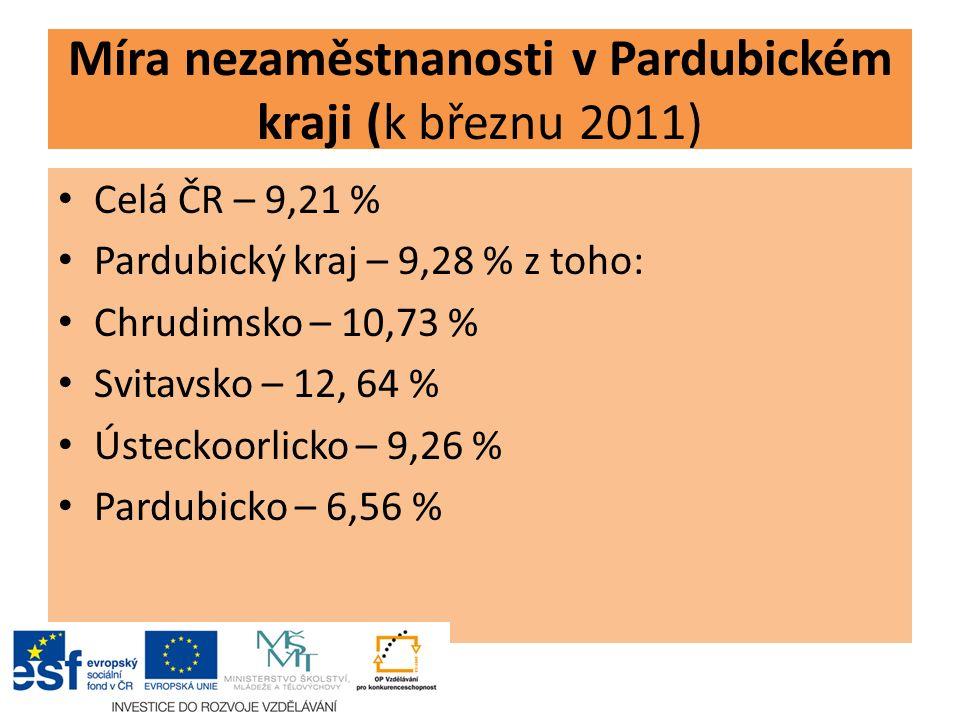 Míra nezaměstnanosti v Pardubickém kraji (k březnu 2011) Celá ČR – 9,21 % Pardubický kraj – 9,28 % z toho: Chrudimsko – 10,73 % Svitavsko – 12, 64 % Ústeckoorlicko – 9,26 % Pardubicko – 6,56 %
