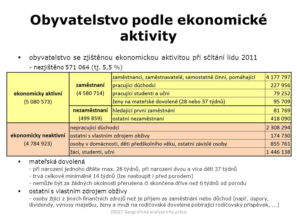 Obyvatelstvo podle ekonomické aktivity Z0027 Geografická analýza trhu práce  obyvatelstvo se zjištěnou ekonomickou aktivitou při sčítání lidu 2011 - nezjištěno 571 064 (tj.