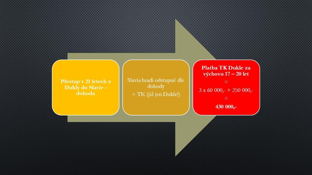 Přestup v 21 letech z Dukly do Slavie - dohoda Slavia hradí odstupné dle dohody + TK (již jen Dukle!) Platba TK Dukle za výchovu 17 – 20 let = 3 x 60 000,- + 250 000,- = 430 000,-