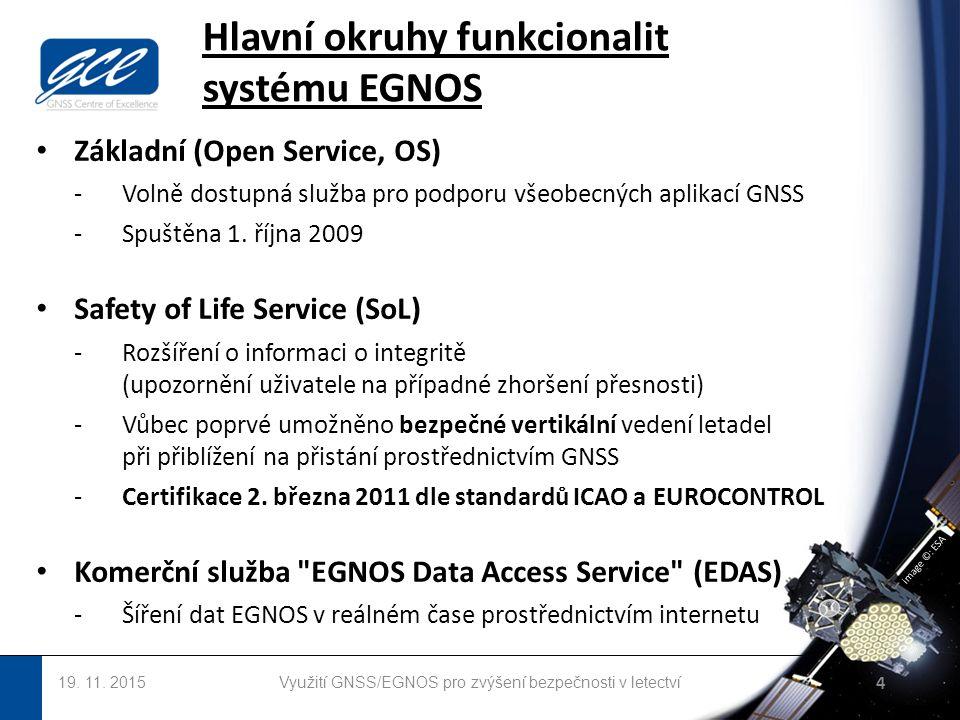 image ©: ESA Hlavní okruhy funkcionalit systému EGNOS 19.