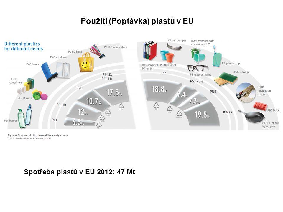 Použití (Poptávka) plastů v EU Spotřeba plastů v EU 2012: 47 Mt