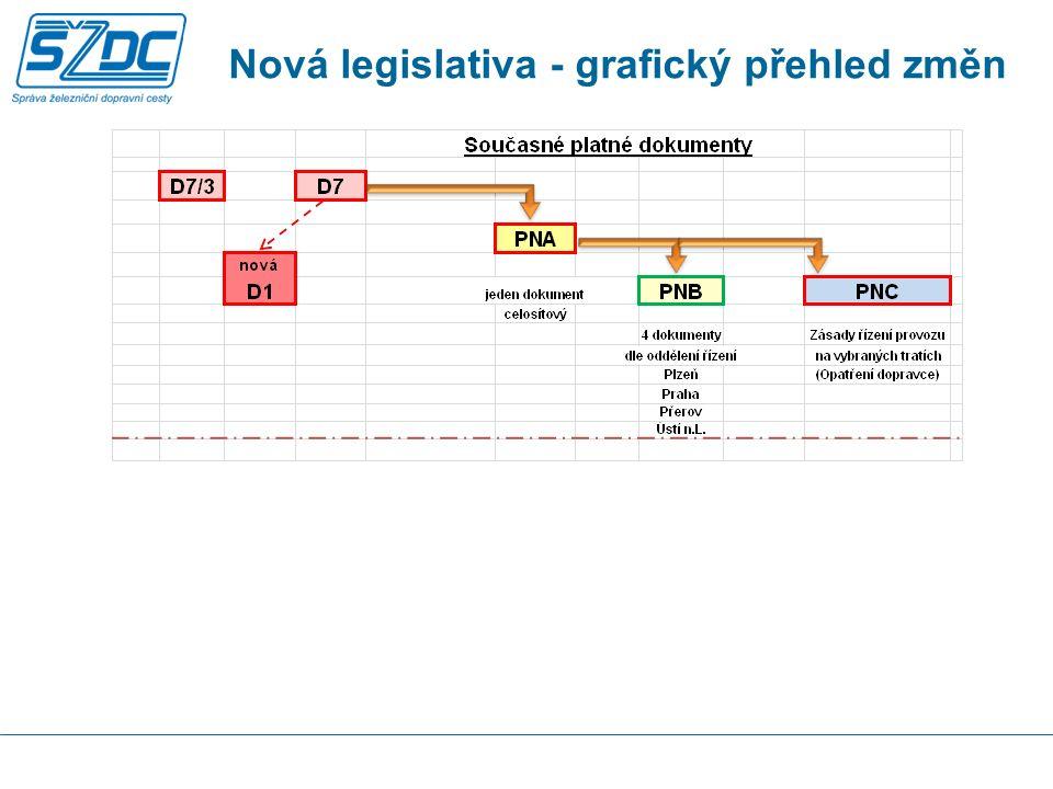 Nová legislativa - grafický přehled změn