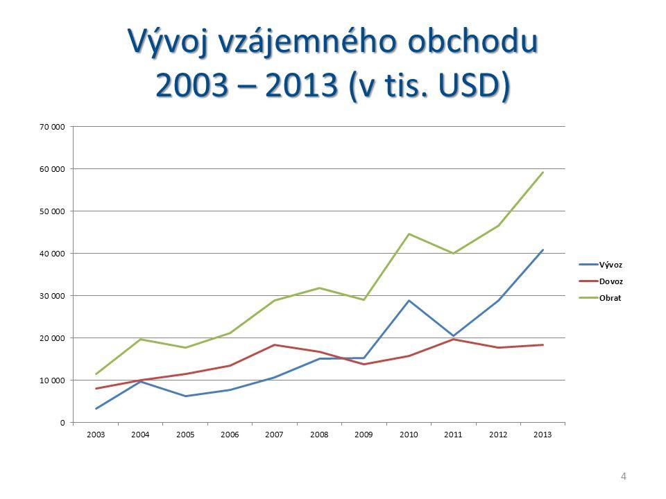 Vývoj vzájemného obchodu 2003 – 2013 (v tis. USD) 4