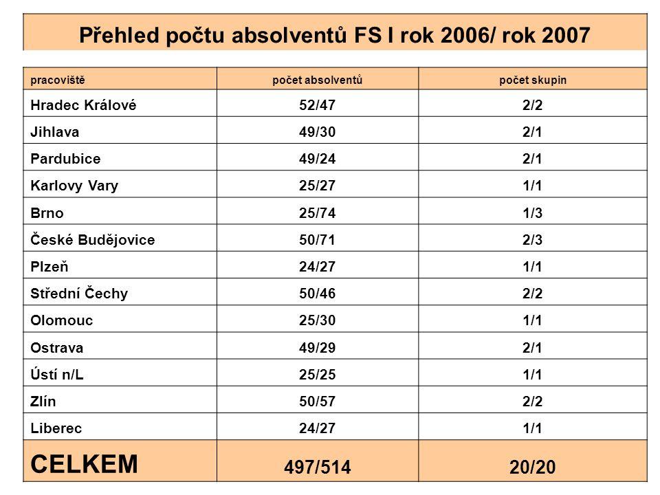 Národní projekt Úspěšný ředitel Přehled počtu absolventů FS I rok 2006/ rok 2007 pracovištěpočet absolventůpočet skupin Hradec Králové52/472/2 Jihlava49/302/1 Pardubice49/242/1 Karlovy Vary25/271/1 Brno25/741/3 České Budějovice50/712/3 Plzeň24/271/1 Střední Čechy50/462/2 Olomouc25/301/1 Ostrava49/292/1 Ústí n/L25/251/1 Zlín50/572/2 Liberec24/271/1 CELKEM 497/51420/20