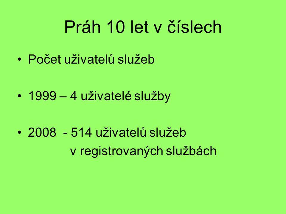 Práh 10 let v číslech Počet uživatelů služeb 1999 – 4 uživatelé služby 2008 - 514 uživatelů služeb v registrovaných službách
