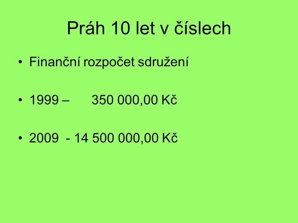 Práh 10 let v číslech Finanční rozpočet sdružení 1999 – 350 000,00 Kč 2009 - 14 500 000,00 Kč