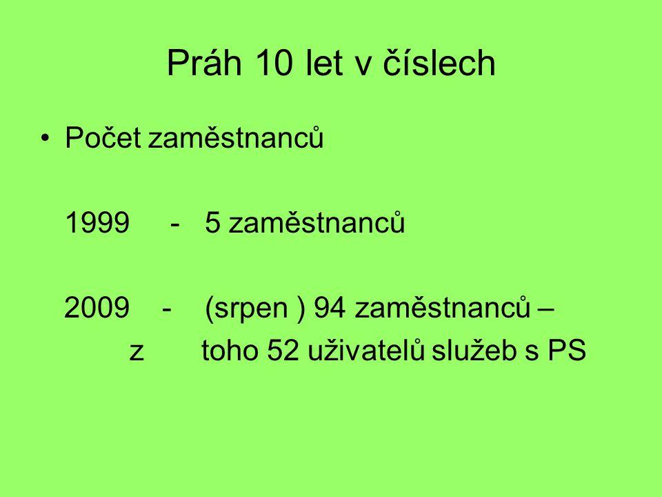 Práh 10 let v číslech Počet zaměstnanců 1999 - 5 zaměstnanců 2009 - (srpen ) 94 zaměstnanců – z toho 52 uživatelů služeb s PS