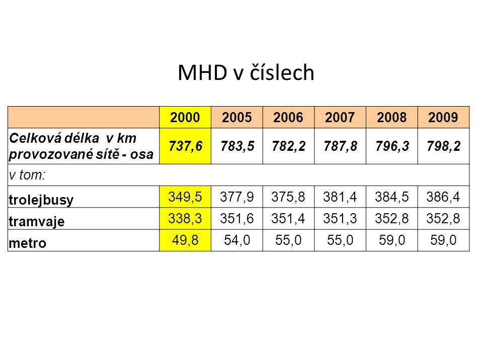 MHD v číslech 200020052006200720082009 Celková délka v km provozované sítě - osa 737,6783,5782,2787,8796,3798,2 v tom: trolejbusy 349,5377,9375,8381,4