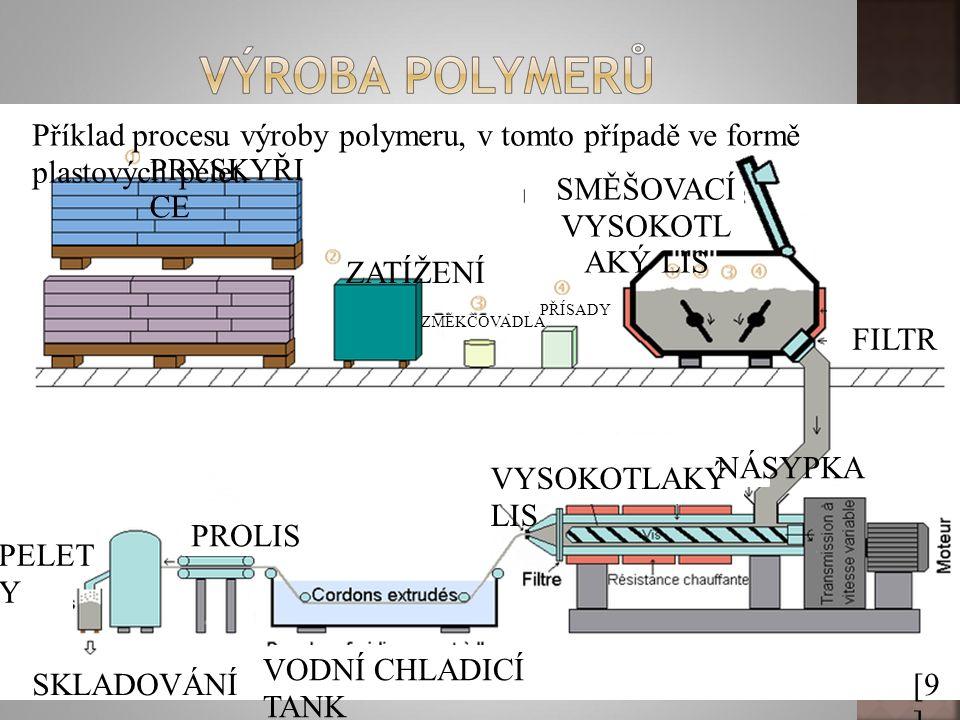 [9 ] Příklad procesu výroby polymeru, v tomto případě ve formě plastových pelet. PRYSKYŘI CE ZATÍŽENÍ ZMĚKČOVADLA PŘÍSADY SMĚŠOVACÍ VYSOKOTL AKÝ LIS V