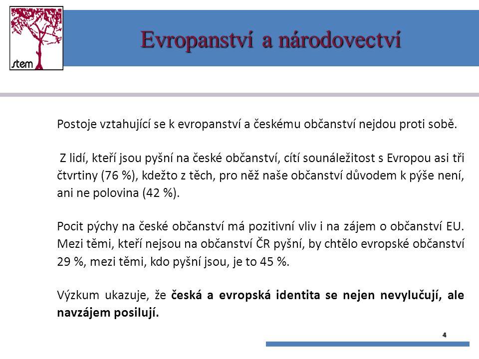 4 Evropanství a národovectví Postoje vztahující se k evropanství a českému občanství nejdou proti sobě.