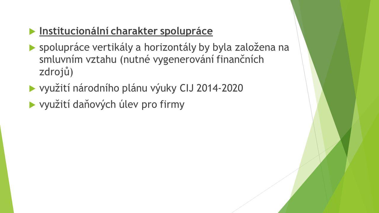 Institucionální charakter spolupráce  spolupráce vertikály a horizontály by byla založena na smluvním vztahu (nutné vygenerování finančních zdrojů)  využití národního plánu výuky CIJ 2014-2020  využití daňových úlev pro firmy