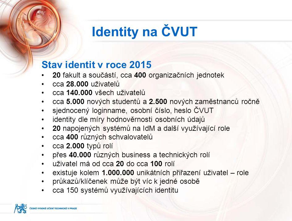 Stav identit v roce 2015 20 fakult a součástí, cca 400 organizačních jednotek cca 28.000 uživatelů cca 140.000 všech uživatelů cca 5.000 nových studentů a 2.500 nových zaměstnanců ročně sjednocený loginname, osobní číslo, heslo ČVUT identity dle míry hodnověrnosti osobních údajů 20 napojených systémů na IdM a další využívající role cca 400 různých schvalovatelů cca 2.000 typů rolí přes 40.000 různých business a technických rolí uživatel má od cca 20 do cca 100 rolí existuje kolem 1.000.000 unikátních přiřazení uživatel – role průkazů/klíčenek může být víc k jedné osobě cca 150 systémů využívajících identitu Identity na ČVUT