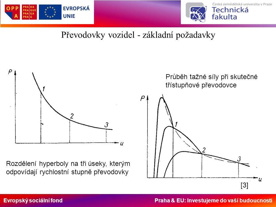 Evropský sociální fond Praha & EU: Investujeme do vaší budoucnosti Rozdělení hyperboly na tři úseky, kterým odpovídají rychlostní stupně převodovky Průběh tažné síly při skutečné třístupňové převodovce Převodovky vozidel - základní požadavky [3][3]