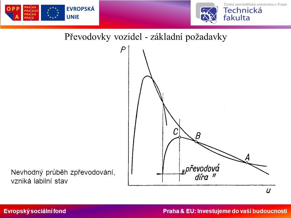 Evropský sociální fond Praha & EU: Investujeme do vaší budoucnosti Nevhodný průběh zpřevodování, vzniká labilní stav Převodovky vozidel - základní pož