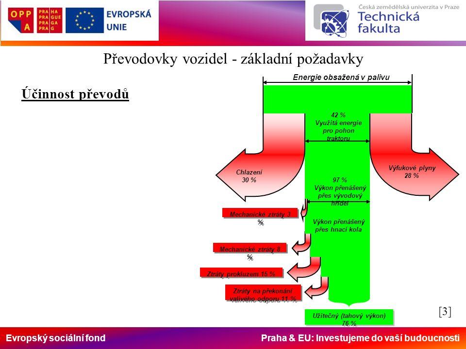 Evropský sociální fond Praha & EU: Investujeme do vaší budoucnosti Účinnost převodů Energie obsažená v palivu 97 % Výkon přenášený přes vývodový hřídel Mechanické ztráty 8 % Ztráty prokluzem 15 % Ztráty na překonání valivého odporu 11 % Užitečný (tahový výkon) 76 % Užitečný (tahový výkon) 76 % Mechanické ztráty 3 % Chlazení 30 % Výfukové plyny 28 % 42 % Využitá energie pro pohon traktoru Výkon přenášený přes hnací kola [3][3] Převodovky vozidel - základní požadavky
