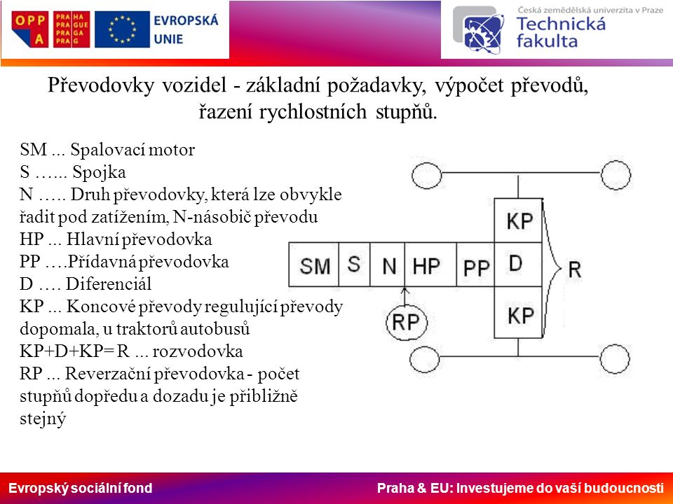 Evropský sociální fond Praha & EU: Investujeme do vaší budoucnosti Převodovky vozidel - základní požadavky, výpočet převodů, řazení rychlostních stupň
