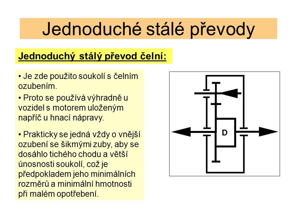 Jednoduché stálé převody Jednoduchý stálý převod čelní: Je zde použito soukolí s čelním ozubením.