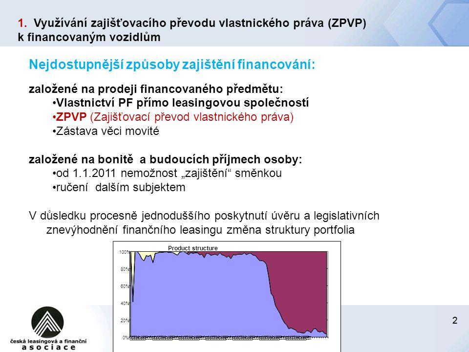 """22 24.června 2014 Nejdostupnější způsoby zajištění financování: založené na prodeji financovaného předmětu: Vlastnictví PF přímo leasingovou společností ZPVP (Zajišťovací převod vlastnického práva) Zástava věci movité založené na bonitě a budoucích příjmech osoby: od 1.1.2011 nemožnost """"zajištění směnkou ručení dalším subjektem V důsledku procesně jednoduššího poskytnutí úvěru a legislativních znevýhodnění finančního leasingu změna struktury portfolia 1."""