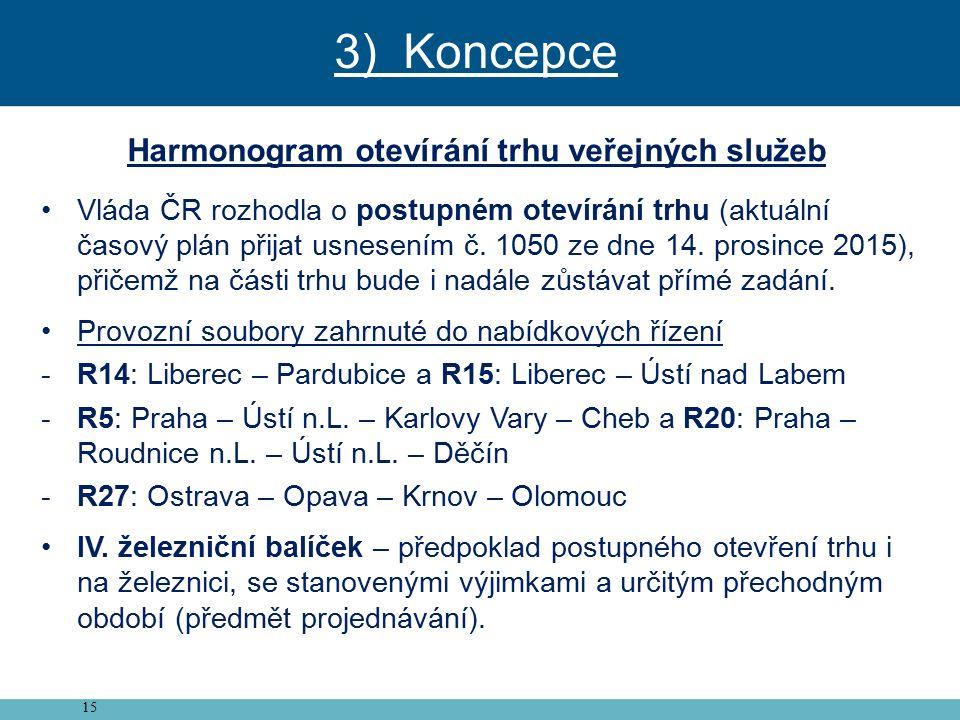 15 Harmonogram otevírání trhu veřejných služeb Vláda ČR rozhodla o postupném otevírání trhu (aktuální časový plán přijat usnesením č.