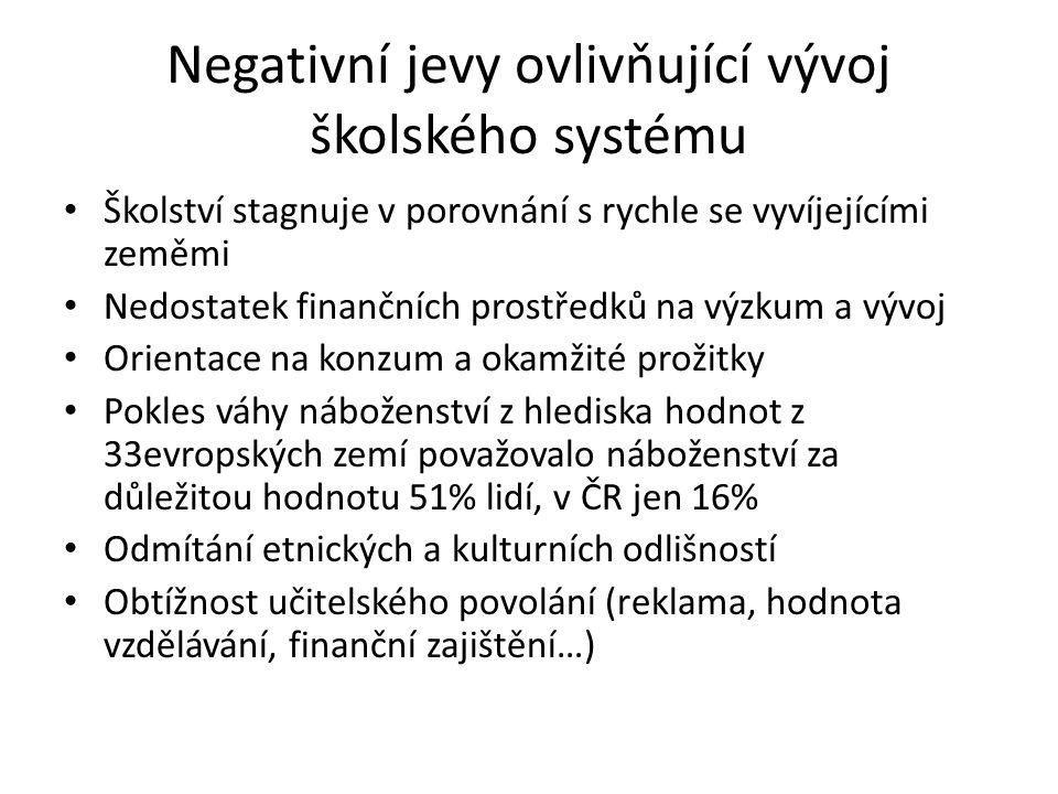 Negativní jevy ovlivňující vývoj školského systému Školství stagnuje v porovnání s rychle se vyvíjejícími zeměmi Nedostatek finančních prostředků na výzkum a vývoj Orientace na konzum a okamžité prožitky Pokles váhy náboženství z hlediska hodnot z 33evropských zemí považovalo náboženství za důležitou hodnotu 51% lidí, v ČR jen 16% Odmítání etnických a kulturních odlišností Obtížnost učitelského povolání (reklama, hodnota vzdělávání, finanční zajištění…)
