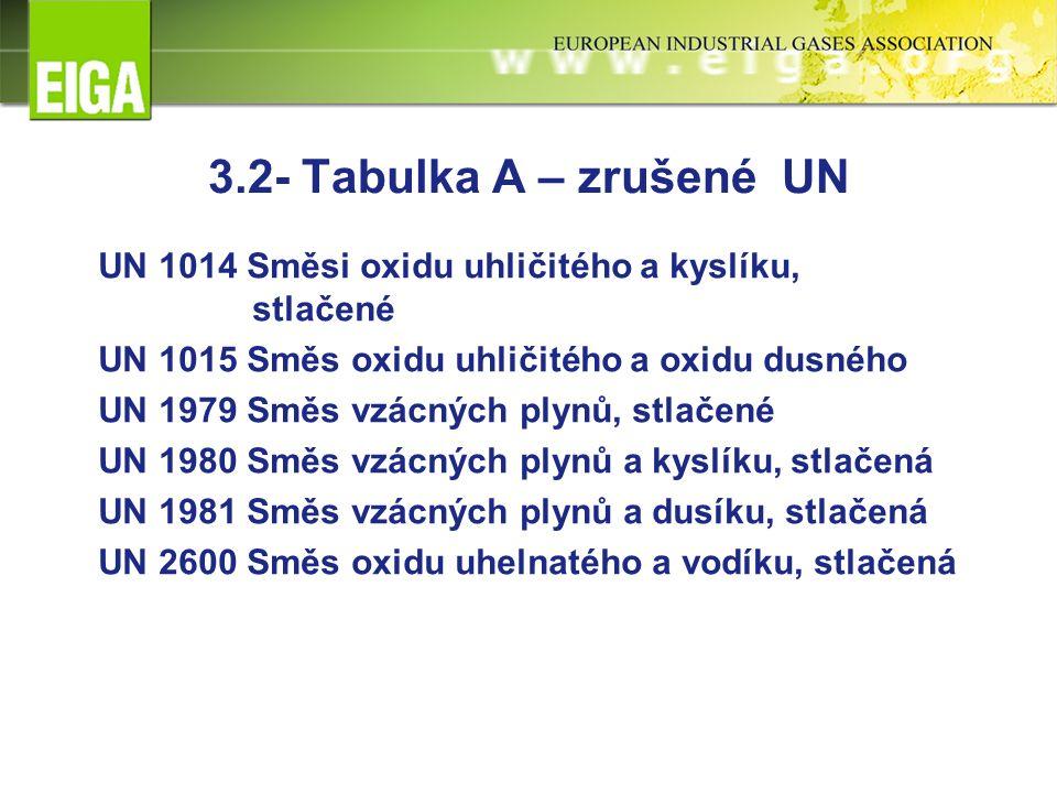 3.2- Tabulka A – zrušené UN UN 1014 Směsi oxidu uhličitého a kyslíku, stlačené UN 1015 Směs oxidu uhličitého a oxidu dusného UN 1979 Směs vzácných plynů, stlačené UN 1980 Směs vzácných plynů a kyslíku, stlačená UN 1981 Směs vzácných plynů a dusíku, stlačená UN 2600 Směs oxidu uhelnatého a vodíku, stlačená