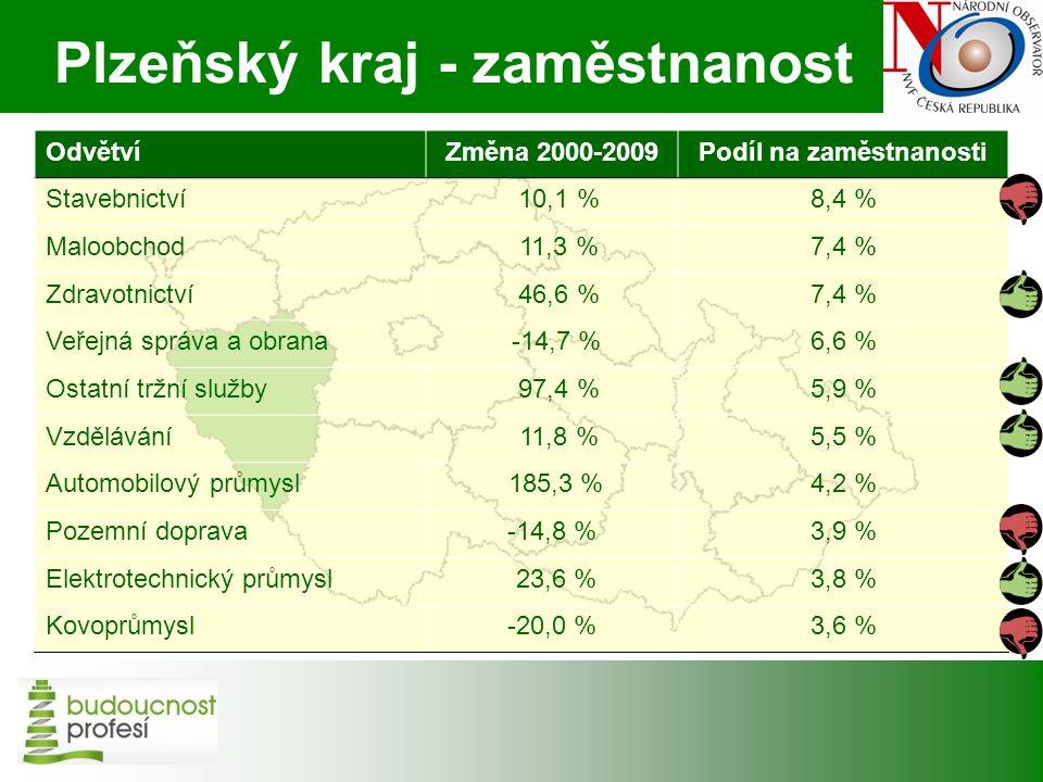 Plzeňský kraj - zaměstnanost OdvětvíZměna 2000-2009Podíl na zaměstnanosti Stavebnictví 10,1 %8,4 % Maloobchod 11,3 %7,4 % Zdravotnictví 46,6 %7,4 % Veřejná správa a obrana -14,7 %6,6 % Ostatní tržní služby 97,4 %5,9 % Vzdělávání 11,8 %5,5 % Automobilový průmysl 185,3 %4,2 % Pozemní doprava-14,8 %3,9 % Elektrotechnický průmysl 23,6 %3,8 % Kovoprůmysl-20,0 %3,6 %