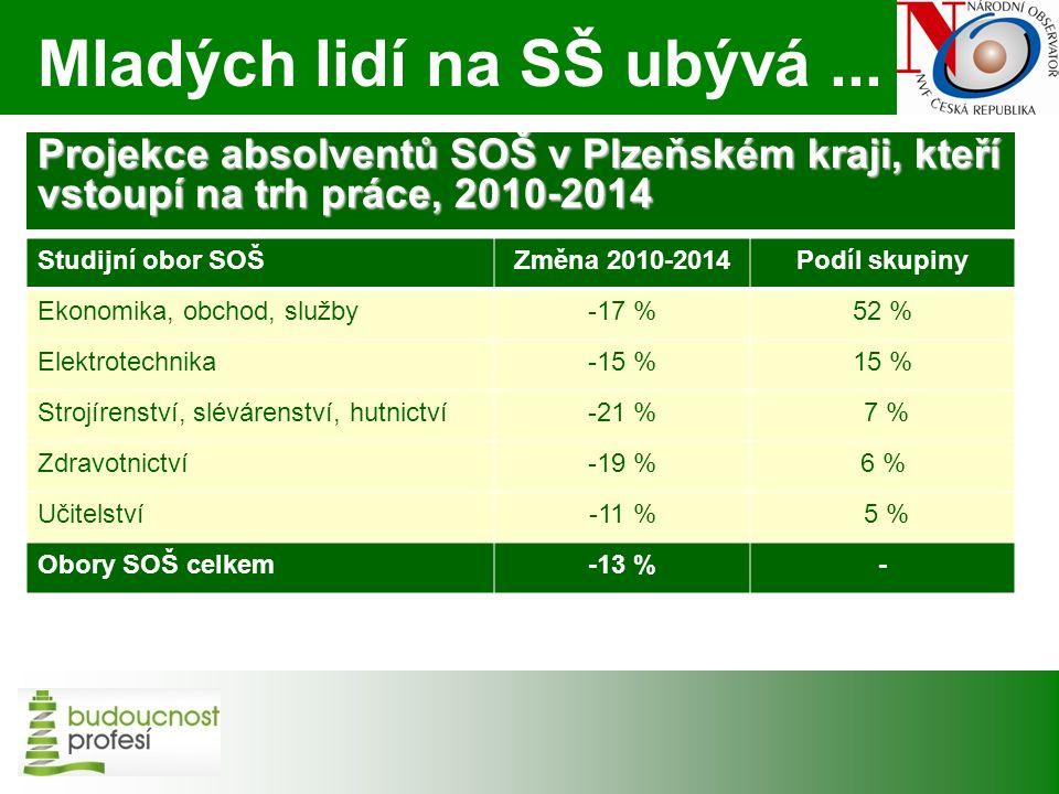 Projekce absolventů SOŠ v Plzeňském kraji, kteří vstoupí na trh práce, 2010-2014 Studijní obor SOŠZměna 2010-2014Podíl skupiny Ekonomika, obchod, služby-17 %52 % Elektrotechnika-15 %15 % Strojírenství, slévárenství, hutnictví-21 % 7 % Zdravotnictví-19 %6 % Učitelství-11 % 5 % Obory SOŠ celkem-13 %- Mladých lidí na SŠ ubývá...