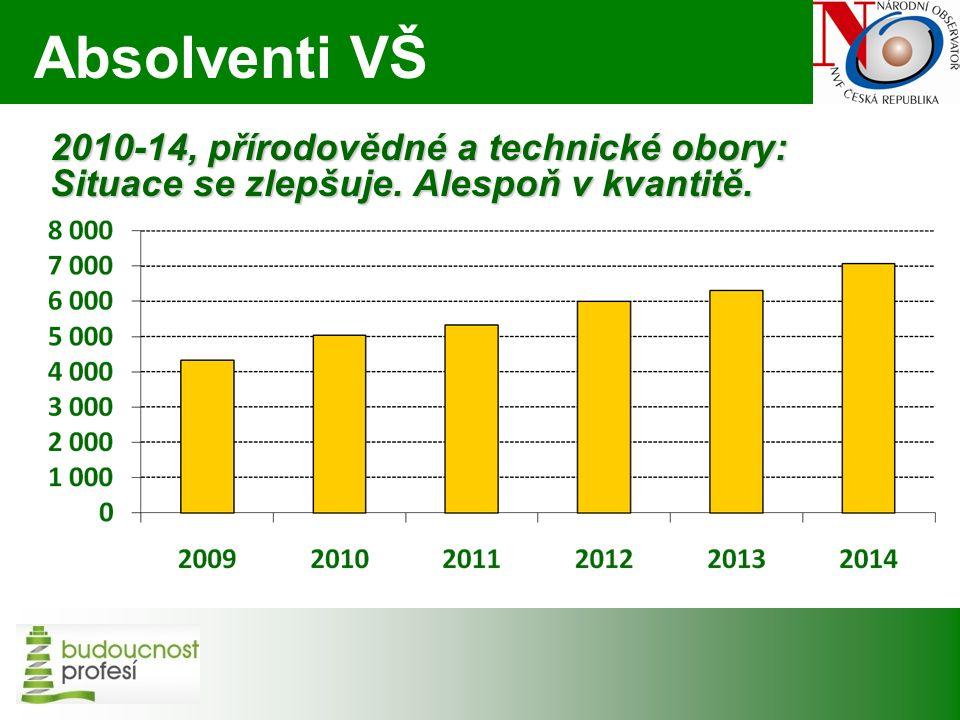 2010-14, přírodovědné a technické obory: Situace se zlepšuje. Alespoň v kvantitě. Absolventi VŠ