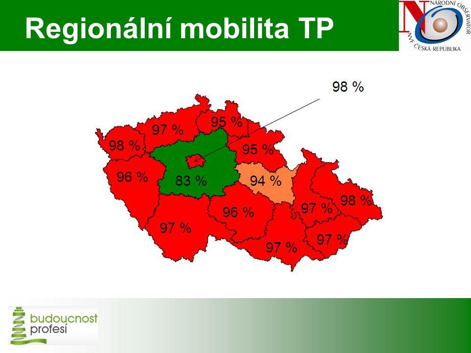 Plzeňský kraj - zaměstnanost