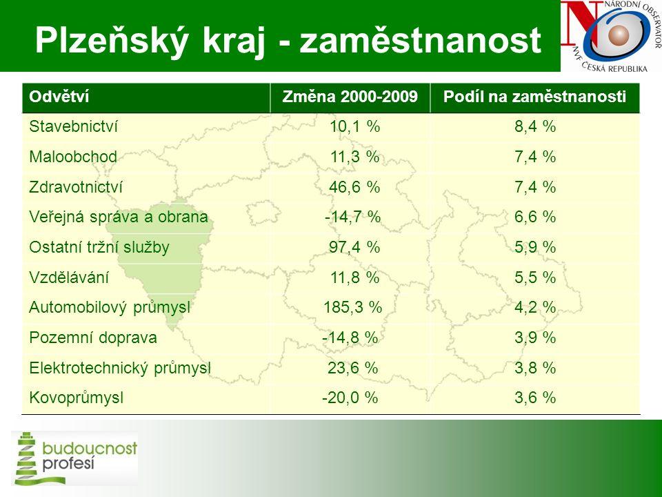 VŠ a Plzeňský kraj Projekce absolventů magisterského studia v Plzeňském kraji, kteří vstoupí na trh práce, 2010-2016