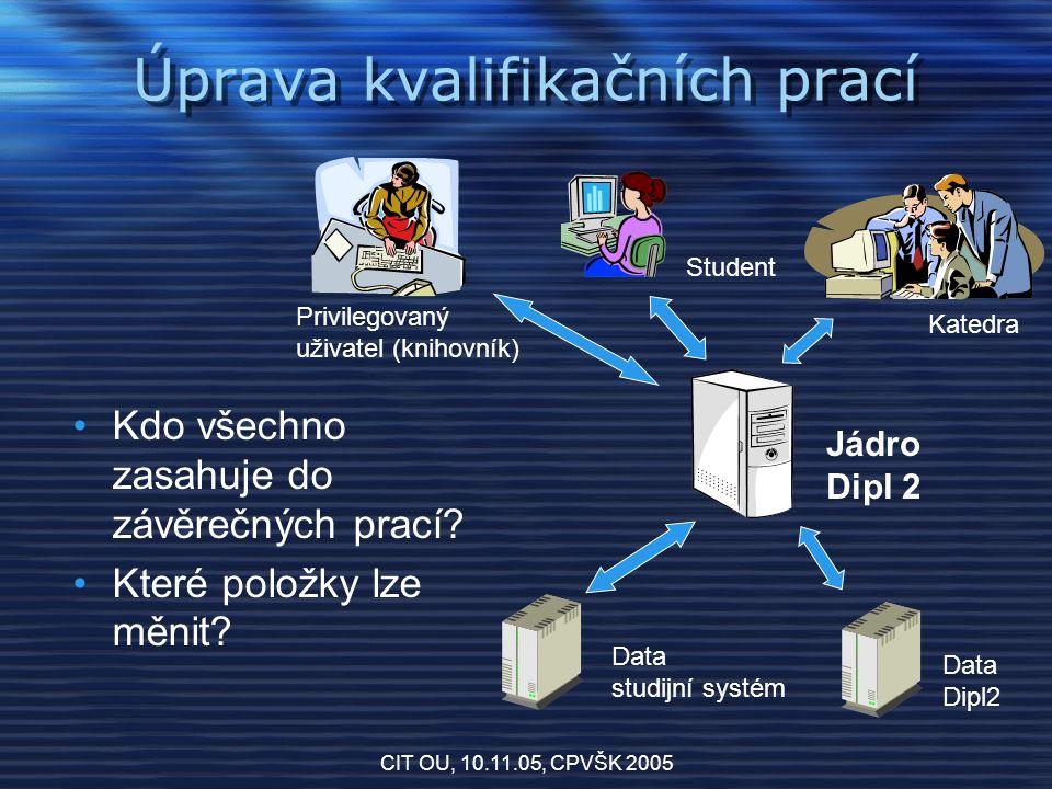 CIT OU, 10.11.05, CPVŠK 2005 Úprava kvalifikačních prací Jádro Dipl 2 Data studijní systém Data Dipl2 Privilegovaný uživatel (knihovník) Katedra Student Kdo všechno zasahuje do závěrečných prací.