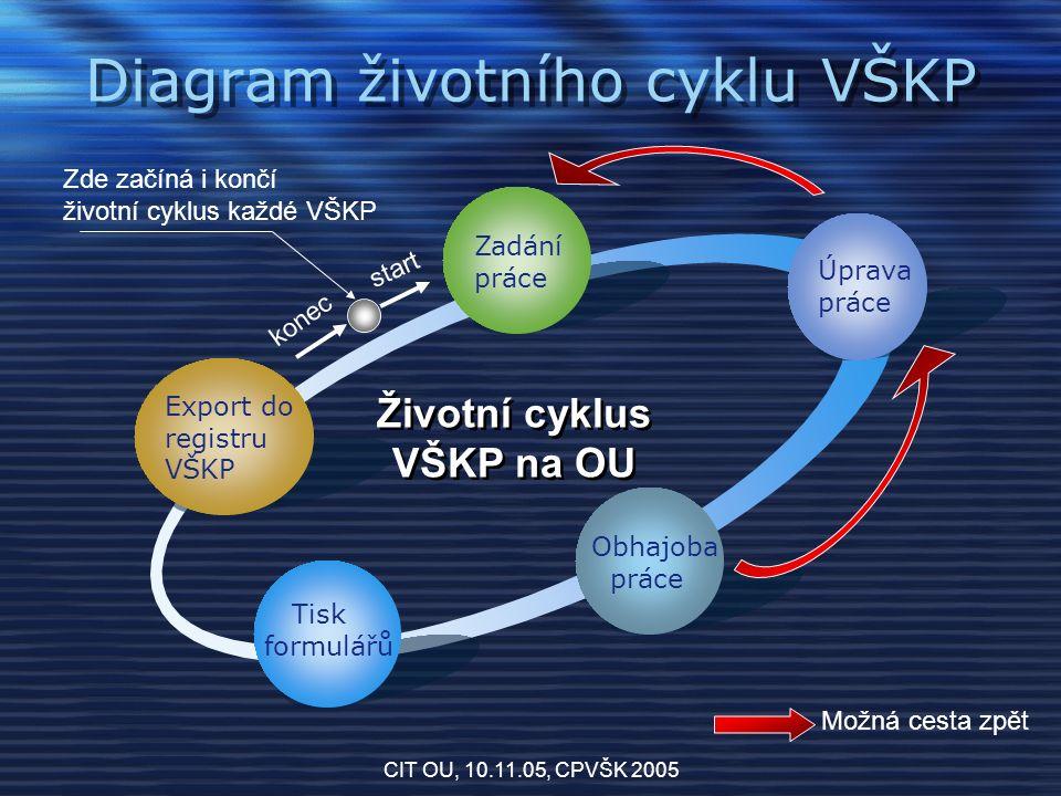CIT OU, 10.11.05, CPVŠK 2005 Diagram životního cyklu VŠKP Export do registru VŠKP Zadání práce Úprava práce Obhajoba práce Tisk formulářů Životní cyklus VŠKP na OU start konec Zde začíná i končí životní cyklus každé VŠKP Možná cesta zpět