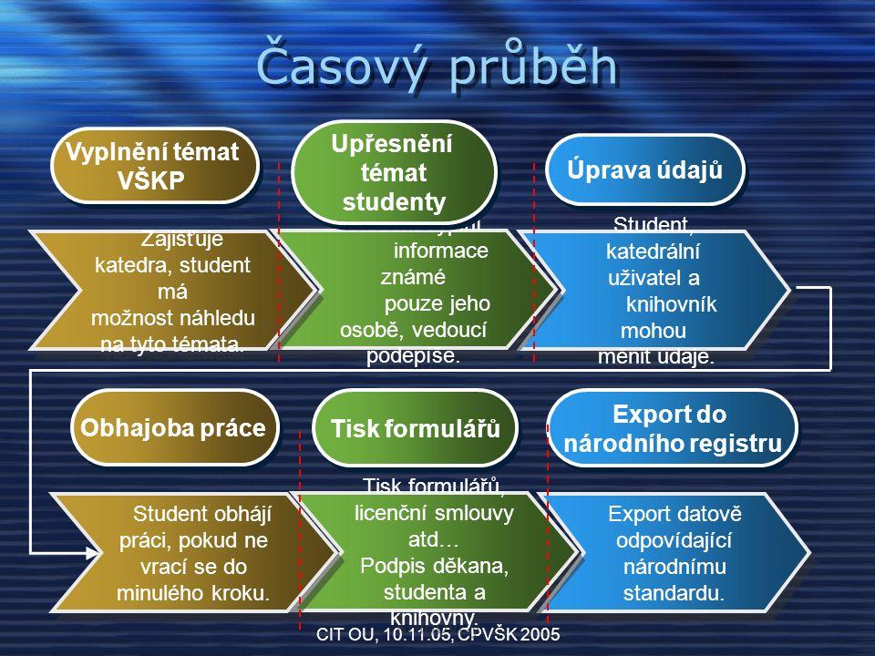 CIT OU, 10.11.05, CPVŠK 2005 Prototyp aplikace Jedná se o webovou aplikaci Autentizace řešena pomocí LDAP Autorizace za pomoci uživatelských skupin