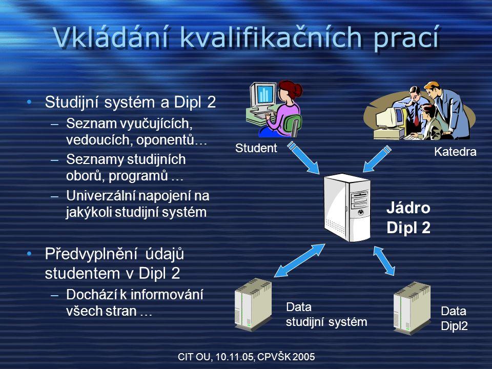 CIT OU, 10.11.05, CPVŠK 2005 Vyhledání kvalifikačních prací Jádro Dipl 2 Data studijní systém Data Dipl2 Uživatel Anonymní vyhledání a prohlížení Zobrazení autorizovaných sekcí pro uživatele z vyššími právy