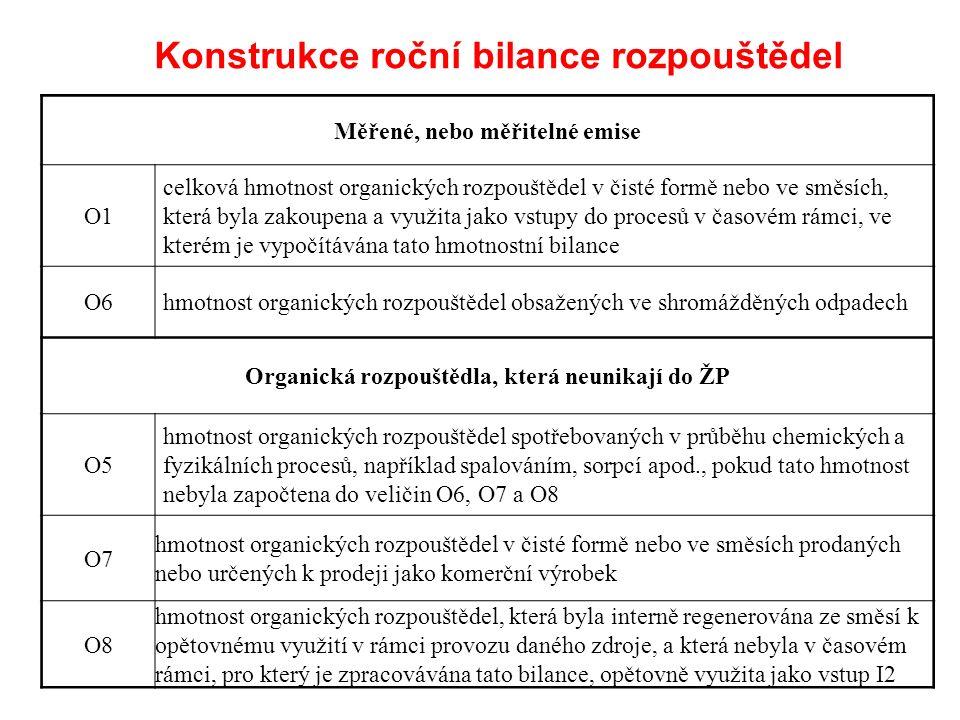 Konstrukce roční bilance rozpouštědel Měřené, nebo měřitelné emise O1 celková hmotnost organických rozpouštědel v čisté formě nebo ve směsích, která byla zakoupena a využita jako vstupy do procesů v časovém rámci, ve kterém je vypočítávána tato hmotnostní bilance O6hmotnost organických rozpouštědel obsažených ve shromážděných odpadech Organická rozpouštědla, která neunikají do ŽP O5 hmotnost organických rozpouštědel spotřebovaných v průběhu chemických a fyzikálních procesů, například spalováním, sorpcí apod., pokud tato hmotnost nebyla započtena do veličin O6, O7 a O8 O7 hmotnost organických rozpouštědel v čisté formě nebo ve směsích prodaných nebo určených k prodeji jako komerční výrobek O8 hmotnost organických rozpouštědel, která byla interně regenerována ze směsí k opětovnému využití v rámci provozu daného zdroje, a která nebyla v časovém rámci, pro který je zpracovávána tato bilance, opětovně využita jako vstup I2