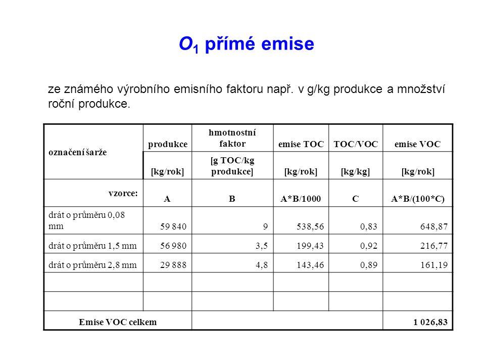 O 1 přímé emise ze známého výrobního emisního faktoru např.